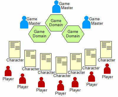 GMs_Players_Domains