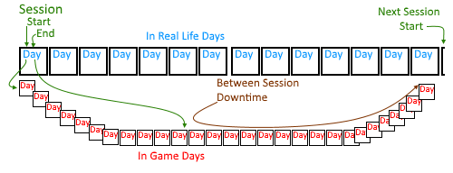 Session Time Map